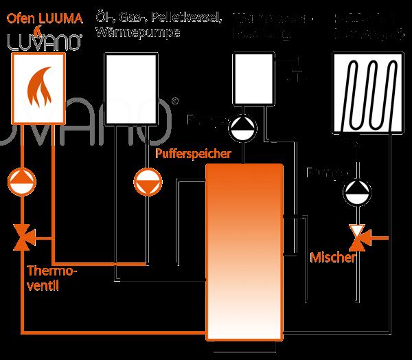 LUVANO® wasserführender Kaminofen Hydraulik Beispiel